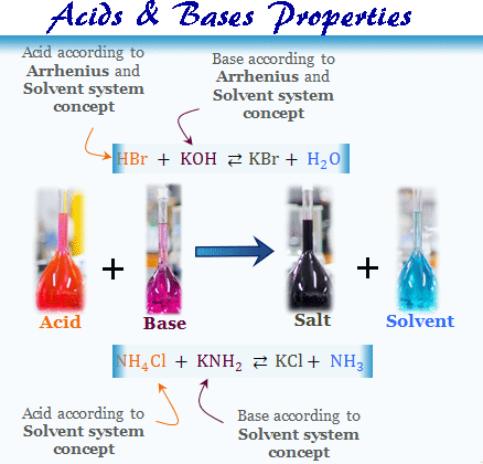 Acidic and Basic Properties and Acid Base neutralization reaction in water solution