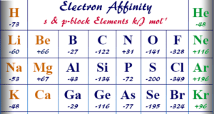 Define electron affinity measurement and affinities trends of periodic table chemical elements
