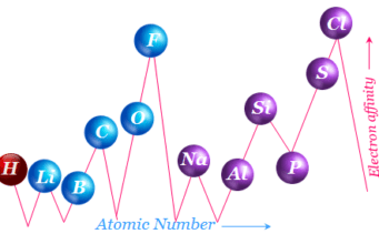 Electron affinity periodic table