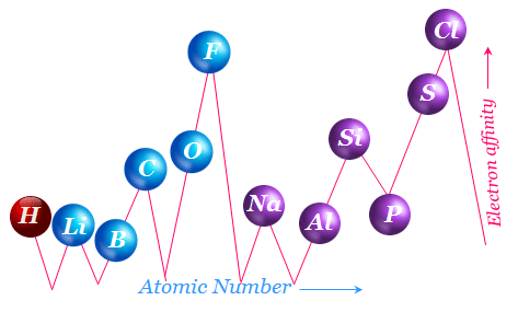 Electron affinity trends periodic table