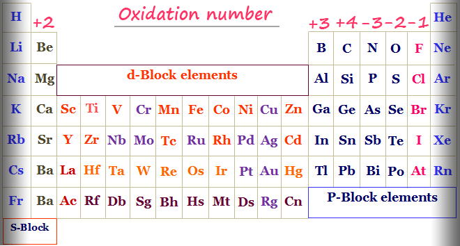 Calculate oxidation number or state of periodic table chemical elements