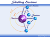Shielding electrons effect and Slater's rule for calculating the screening constant