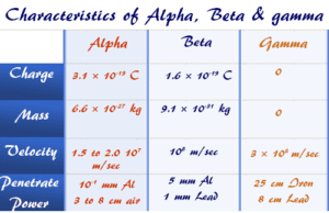 Alpha, beta and gamma rays or particles charge, mass, velocity, and radiation power