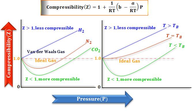 Compressibility of Van der Waals gas from pressure volume curves formula