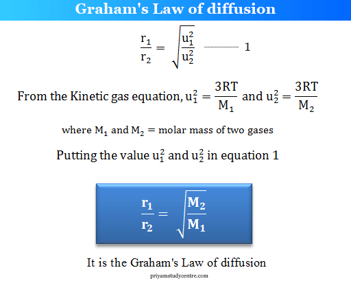 Graham's Law of diffusion from kinetic gas equation