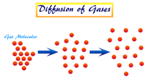 Graham's Law of Effusion and Diffusion of gas molecules