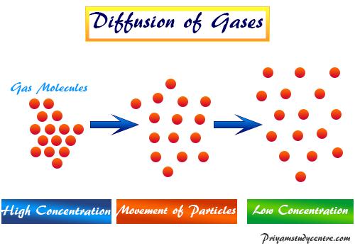 Graham's Law of Effusion and Diffusion of gas molecules