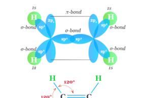 Alkene or Olefin like ethylene (C2H4) structure in Organic Chemistry