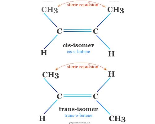 Isomerism of Alkenes or Olefins (2-butene) Molecule