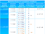 relation between quantum numbers- for atomic theory questions and answers (quiz)