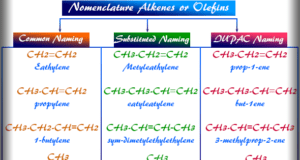 Alkene olefin material structure and IUPAC nomenclature or naming of common alkenes olefins like ethylene, propylene, butylene