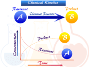 Chemical kinetics reaction