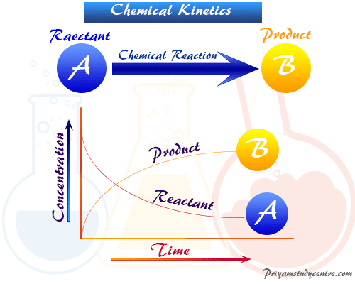 Chemical kinetics half life formula in chemistry, rate change of concentration of reactants and products of reactions per unit time