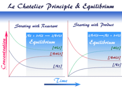 Le Chatelier Principle facts, effect and change of chemical Equilibrium position
