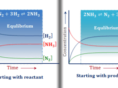 Le Chatelier principle examples