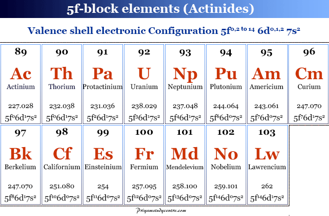 Name and symbol of 5f block elements in periodic table element