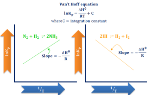Van't Hoff equation temperature effect on chemical equilibrium formula and graph for endothermic and exothermic reactions
