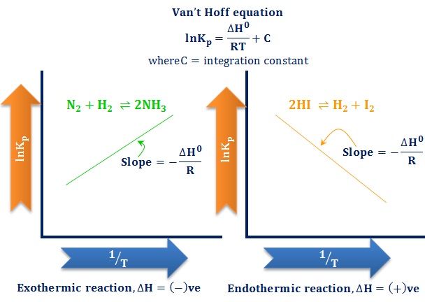 van hoff equation equilibrium chemical solution