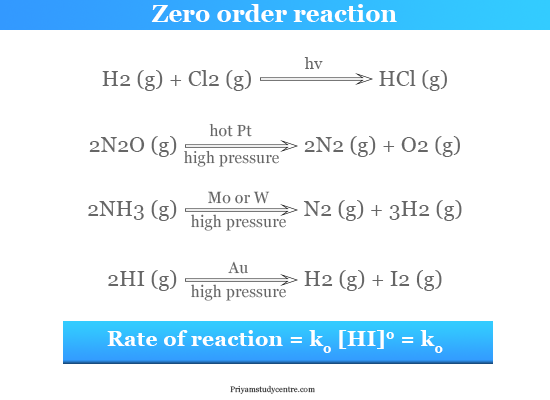 Example and formula of zero order reaction kinetics in chemistry