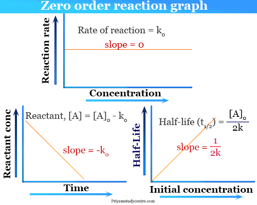 Zero order reaction kinetics definition, examples, half life formula and graph in chemistry
