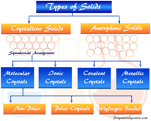 Crystalline and amorphous solids materials types, properties and definition in solid chemistry