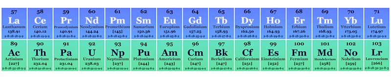 f block Elements name symbol