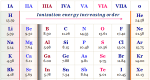 Ionization energy or potential trends periodic table chemical elements