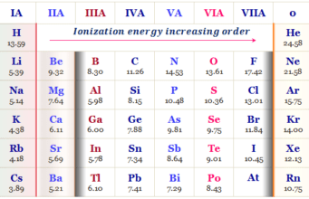 Ionization energy periodic table