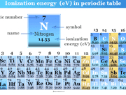 Ionization energy in periodic table elements trends and chart