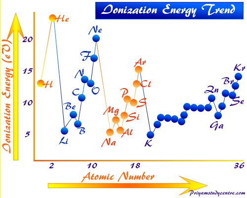 Ionization energy or potential trend for periodic table chemical elements in chemistry
