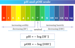 pH and pOH Scale chart and definition for acidic, neutral and basic solution in chemistry