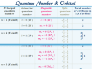 Set of the quantum numbers to define orbital diagram shapes
