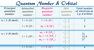 Set of the quantum numbers to define orbital diagram shapes