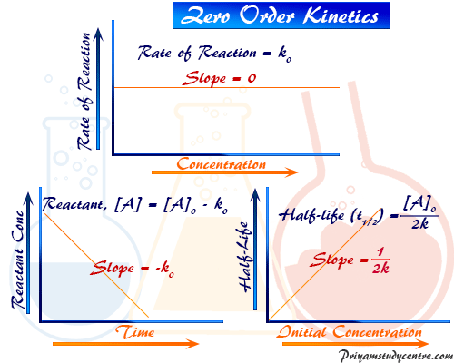 Zero order Reaction Rate in Chemical Kinetics and Concentration of Reactant and Product in chemistry