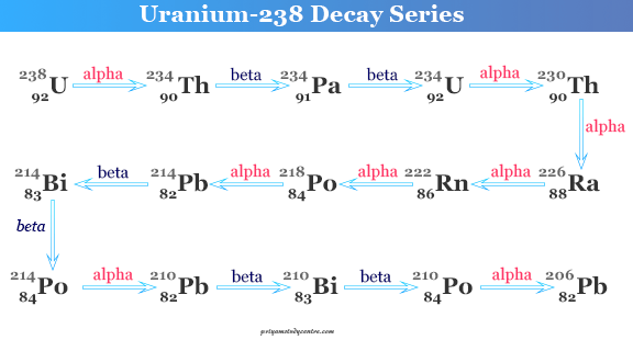 Radioactive isotopes of Uranium 238 Decay Series (4n+2)