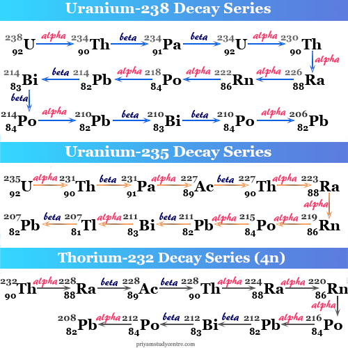 Examples of radioactive isotopes or radioisotopes of Lead, Uranium, and Thorium in decay series and uses in medicine