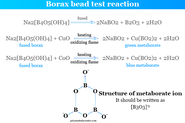 Borax bead test reaction and structure of metaborate ion in chemistry