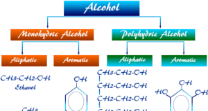 Different types of alcohols like monohydric or polyhydric alcohol and uses alcoholic content