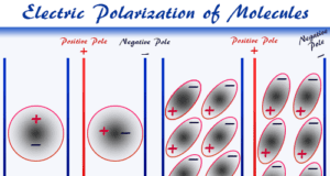 Electric polarization definition and example of polar molecules in chemistry