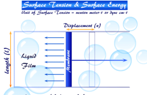 Surface tension or surface energy, property of liquids or water acting if stretched unit area of liquid by elastic membrane