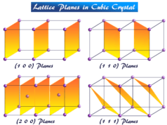 Cubic crystal system lattice points and Planes