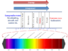 Electromagnetic spectrum radiation diagram or chart represent frequency, wavelength, energy in chemistry