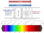 Electromagnetic spectrum radiation
