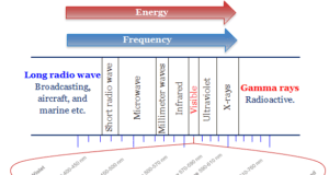 Electromagnetic Spectrum Radiation