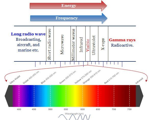 Electromagnetic Waves Ultraviolet, Visible and IR Radiation Spectrum Frequency Wavelength Diagram