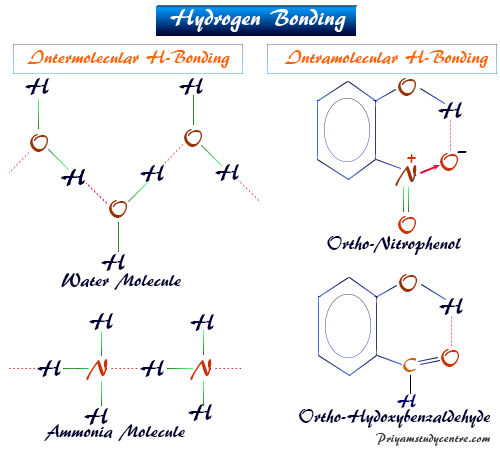 Hydrogen bonding, examples of intermolecular and intramolecular hydrogen bond in water, ice, ortho-nitrophenol