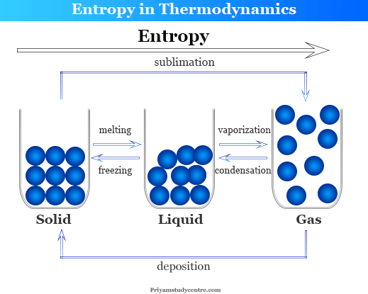 Entropy change definition, formula and equation in thermodynamics to calculate entropy of universe in chemistry