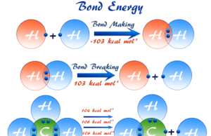 Calculation of bond energy and bonds dissociation energies of molecule