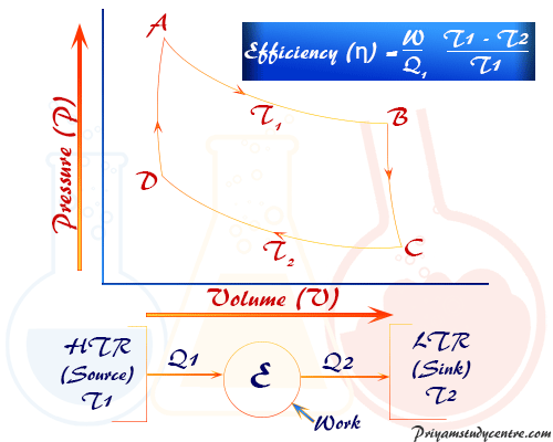 Entropy, thermodynamics formula uses to meaure transformation of state of system by change in heat or energy per unit temperature in Carnot cycle