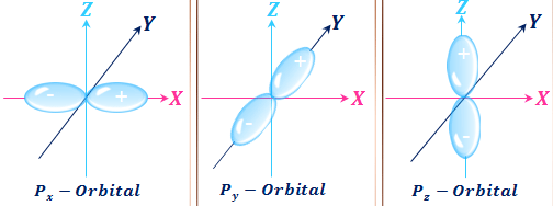 Set of quantum number identify the shapes of p-orbitals or energy levels in mechanics